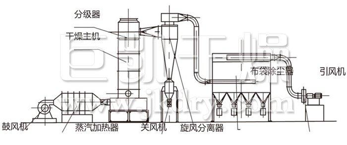 工作原理 热空气切线进入干燥器底部,在搅拌器带动下形成强有力的旋转风场。膏状物料由螺旋加料器进入干燥器内,在高速旋转搅拌桨的强烈作用下,物料受撞击、磨擦及剪切力的作用下得到分散,块状物料迅速粉碎,与热空气充分接触、受热、干燥。脱水后的干物料随热气流上升,分级环将大颗粒截留,小颗粒从环中心排出干燥器外,由旋风分离器和除尘器回收,未干透或大块物料受离心力作用甩向器壁,重新落到底部被粉碎干燥。 结构示意图  性能特点 旋流、流化、喷动及粉碎分级技术的有机结合。 设备紧凑,体积小,生产效